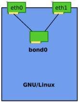 Linux_Bonding